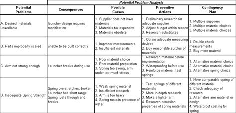 kepner tregoe problem solving template click here to see the kepner tregoe potential problem