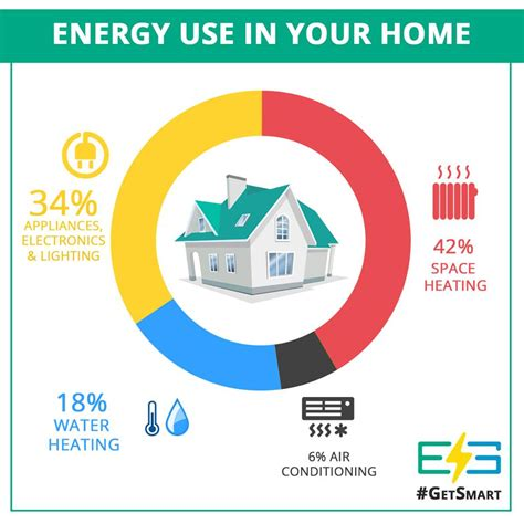 understanding your energy use at home energy smart show