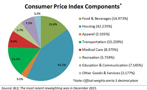 Dow Jones Industrial Average, SPDR S&P 500 ETF Trust: What Inflation Means To You: Inside The