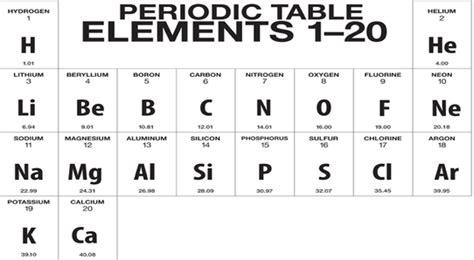 Periodic Table 1 20 by New Periodic Table Quiz 20 Periodic