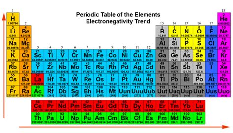 where is ammonia located on the periodic table periodic
