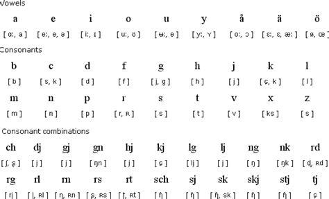 Letter Names Pronunciation tag pronunciation 171 swedish swedish