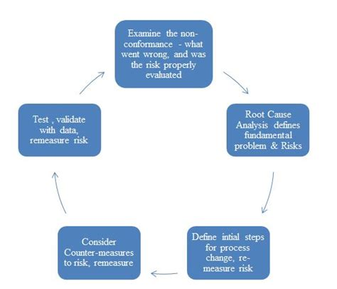 Capa A Five Step Plan using corrective preventive actions to measure