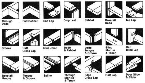 list of woodwork joints reference the ultimate wood joint visual reference guide