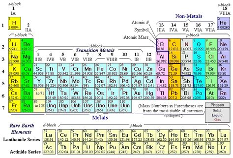 Ca Periodic Table by Chemistry By Mukesh Sharma August 2015