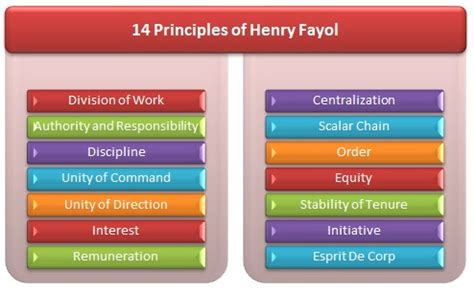 Mba Principles Of Management by Henry Fayol S Fourteen Principles Of Management
