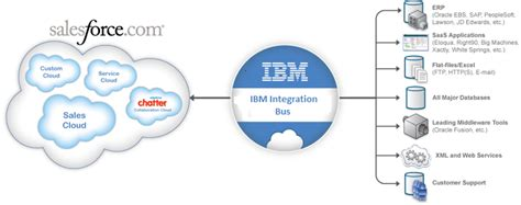 Ibm Sales Mba Development Program by A Design Pattern And Step By Step Implementation Guide For