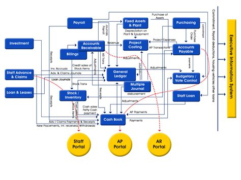 accounting system flowchart standard accounting system for government agencies saga