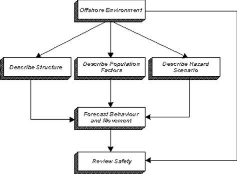 flowchart of methodology methodology flow chart