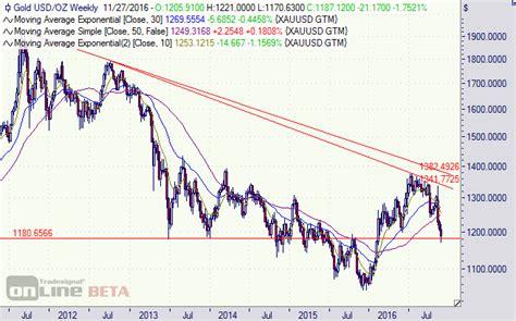 wann wird dividende gezahlt gold wann wird es wieder auf fen