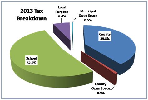 State Of New Jersey Property Tax Records Pittsgrove Township Nj Tax Office