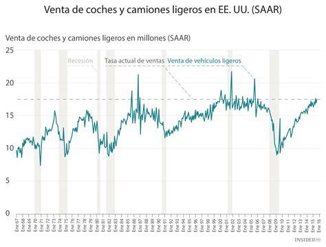 Indice De Compras De La Mba Eeuu by El Evento Econ 243 Mico M 225 S Importante De La Semana Econom 237 A