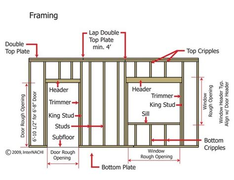 how to frame a door opening how to frame a window and door opening is explained in