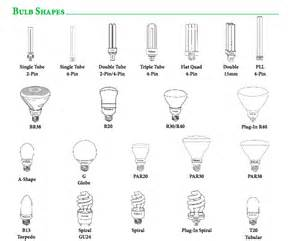 Light Bulb Chart Bulb Identification Guide All Day Lighting