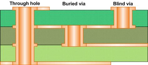The Blind Side Part 1 Blind And Buried Vias Corelis Boundary Scan Blog