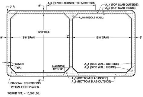 design guidelines for bridge size culverts 19 best culvert houses images on pinterest precast
