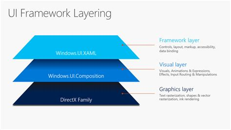 ui composition pattern sweet ui made possible and easy with windows ui and the