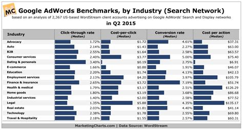 bench marks google adwords benchmarks by industry marketing charts