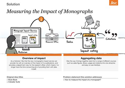 What Does Impact On A Application Monograph Solutions Working On Bibliographic Data And
