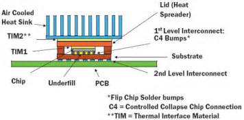 packaging challenges for high heat flux devices electronics cooling