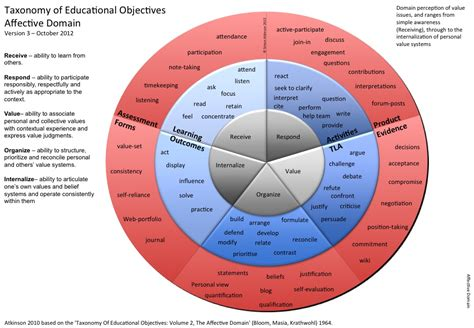 visualising outcomes domains taxonomies and verbs
