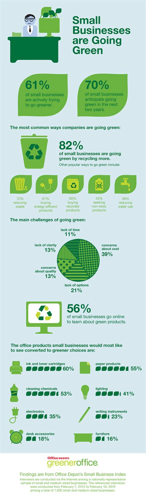 green biz trends for earth month infographic industry eco committee on pinterest carbon footprint climate