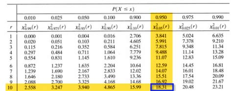 Chi Square P Value Table by The Chi Square Table Stat 414 415