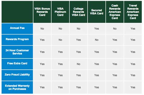 Gift Card Comparison - how to apply for a dairy state bank secured visa credit card