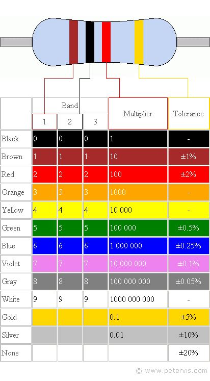 resistor value gold resistor colour code