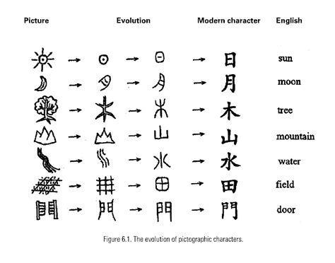 dissert meaning types of script calligraphy