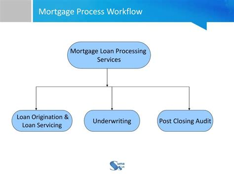 loan processing workflow ppt mortgage loan processing services usa powerpoint