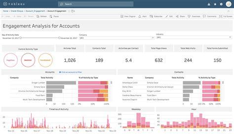 Tableau Online Saas Analytics For Everyone Tableau Templates