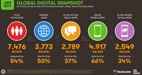 global digital global digital report 2017 ambition gmbh