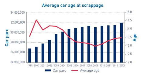 Average Age Mba Uk by End Of Vehicles Smmt