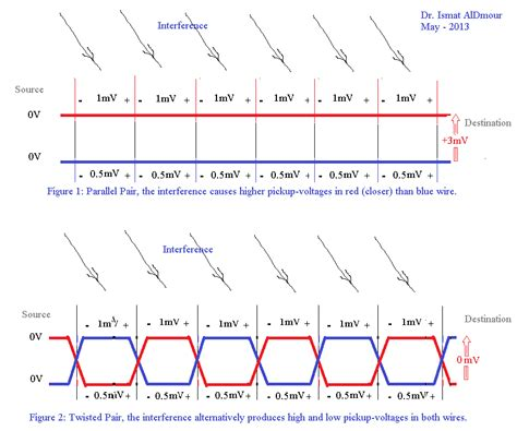 twisted pair wiring diagram 27 wiring diagram images