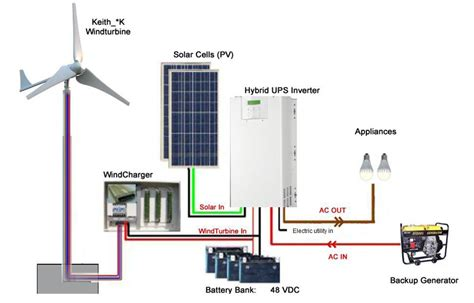 5kw grid wind power supply systems 5000w wind