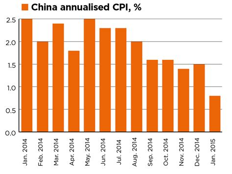 china statistics bureau what s going on with the forexreport