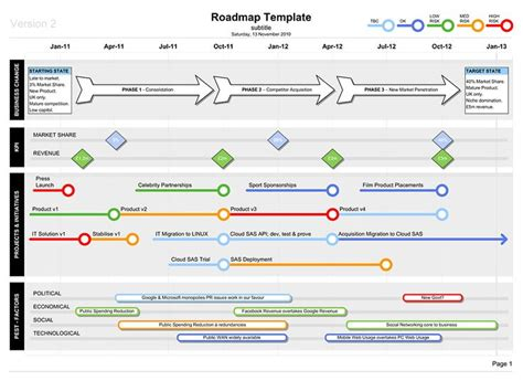technology road map roadmap template with pest business documents uk