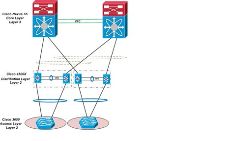 layout of distribution network vpc layer 2 core with vss layer 3 distribution lan