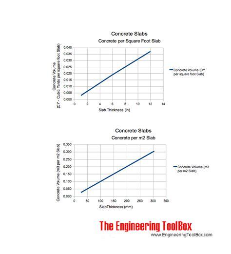 concrete volume estimate