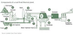 Fuel Handling System In Steam Power Plant Prayag Khatrani Thermal Power Plant