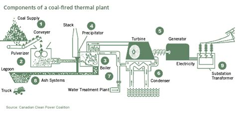 thermal power plant cycle diagram diagram of coal fired power plant schematic get free
