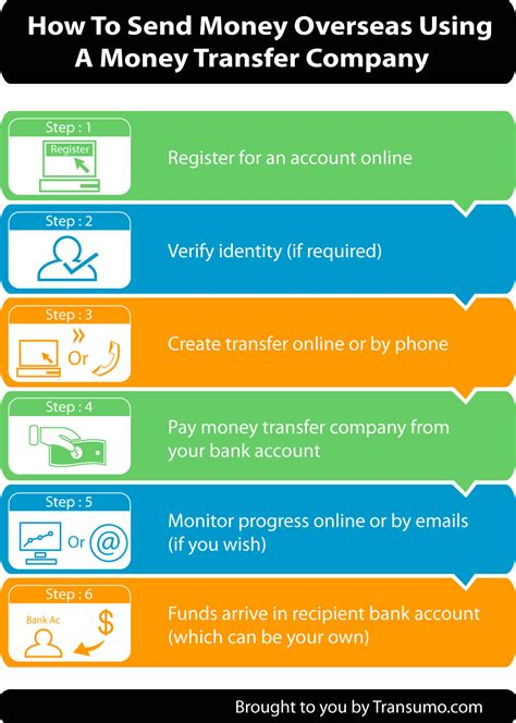 international funds transfer best companies to transfer your money overseas