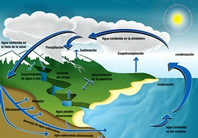 imagenes de cambios temporales y permanentes equilibrio ecol 243 gico ciclos biogeoqu 237 micos pensemos en