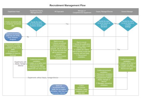 recruitment workflow diagram recruitment management flowchart free recruitment