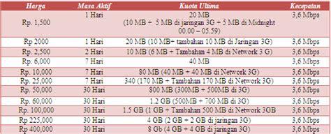 cara merubah paket bbm di telkomsel cara daftar cek kuota paket internet telkomsel simpati