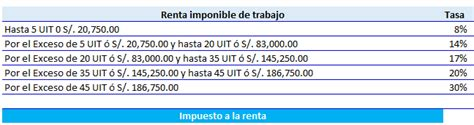 calculo de impuesto a la renta de cuarta quinta 2015 plantilla en excel para c 225 lculo del impuesto a la renta de
