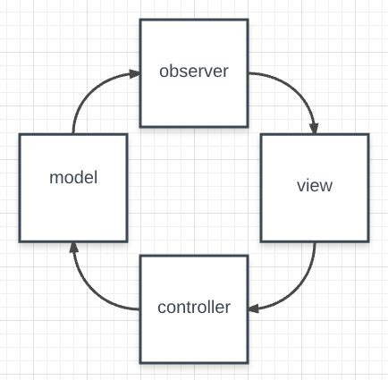 observer pattern on javascript objects and arrays model gt observer gt view gt controller gt model