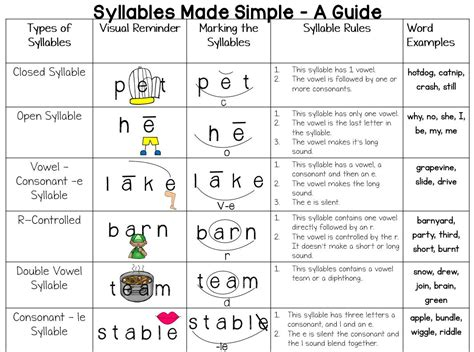 syllable template miss martel s special class syllables made simple