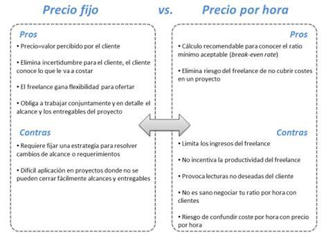 precio hora empleado de comercio freelance 191 c 243 mo cobrar precio fijo vs precio por hora